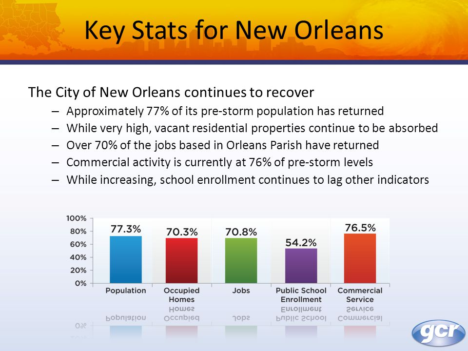 Key Stats for New Orleans The City of New Orleans continues to recover – Approximately 77% of its pre-storm population has returned – While very high, vacant residential properties continue to be absorbed – Over 70% of the jobs based in Orleans Parish have returned – Commercial activity is currently at 76% of pre-storm levels – While increasing, school enrollment continues to lag other indicators