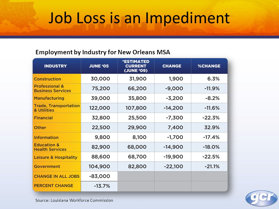 Job Loss is an Impediment Source: Louisiana Workforce Commission Employment by Industry for New Orleans MSA