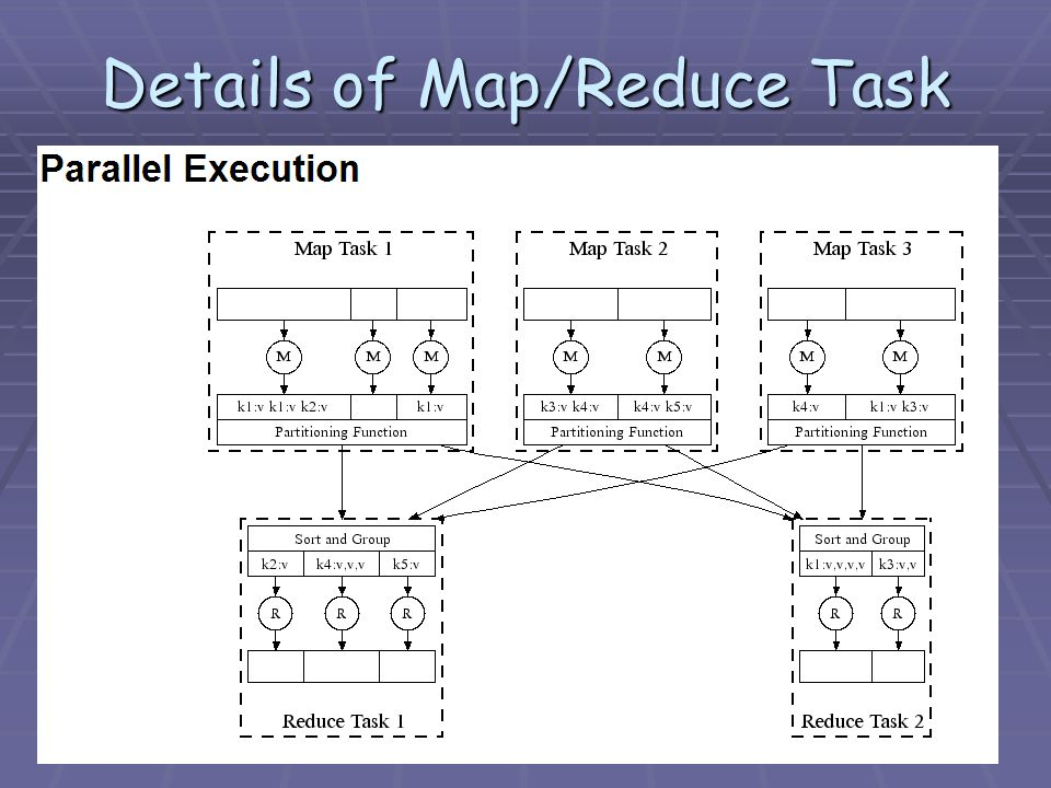 Details of Map/Reduce Task
