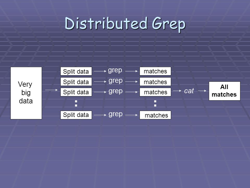 Distributed Grep Very big data Split data grep matches cat All matches