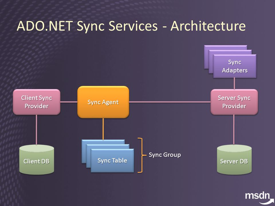 ADO.NET Sync Services - Architecture Sync Agent Sync Table Client Sync Provider Client DB Server Sync Provider Server DB Sync Table Sync Adapters Sync Group
