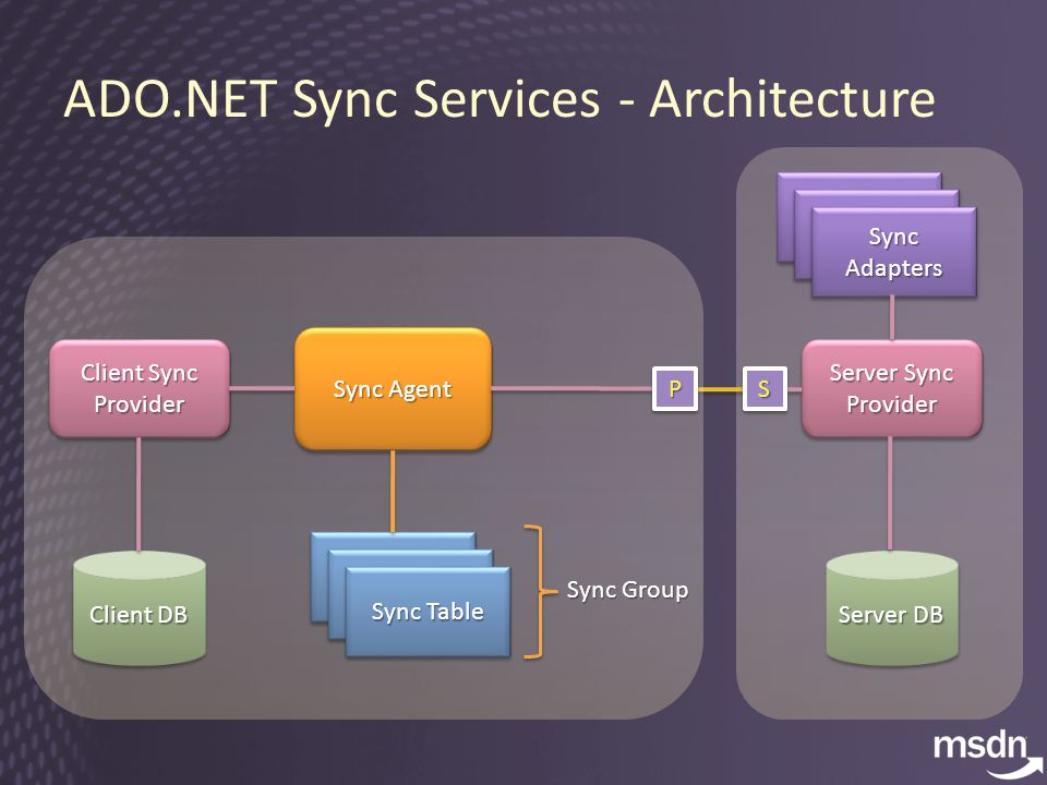 ADO.NET Sync Services - Architecture Sync Agent Sync Table Client Sync Provider Client DB Server Sync Provider Server DB Sync Table Sync Adapters PPSS Sync Group