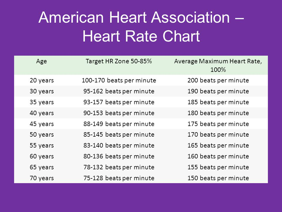 American Heart Association – Heart Rate Chart AgeTarget HR Zone 50-85%Average Maximum Heart Rate, 100% 20 years beats per minute200 beats per minute 30 years beats per minute190 beats per minute 35 years beats per minute185 beats per minute 40 years beats per minute180 beats per minute 45 years beats per minute175 beats per minute 50 years beats per minute170 beats per minute 55 years beats per minute165 beats per minute 60 years beats per minute160 beats per minute 65 years beats per minute155 beats per minute 70 years beats per minute150 beats per minute
