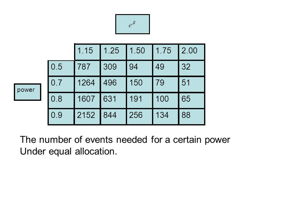 power The number of events needed for a certain power Under equal allocation.