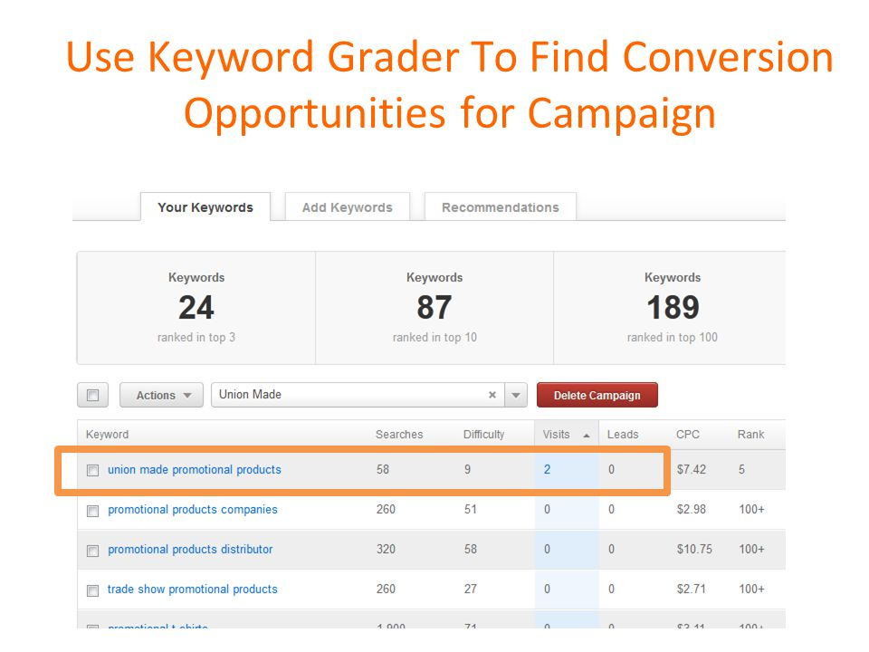Use Keyword Grader To Find Conversion Opportunities for Campaign