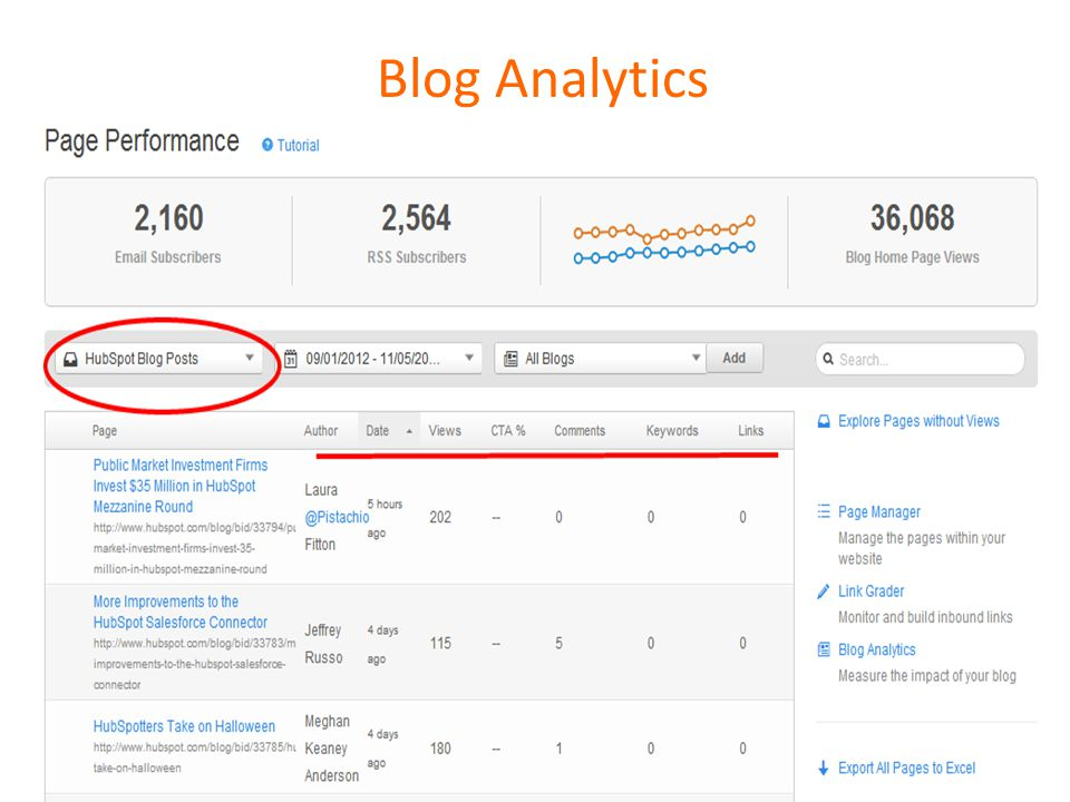18 Blog Analytics