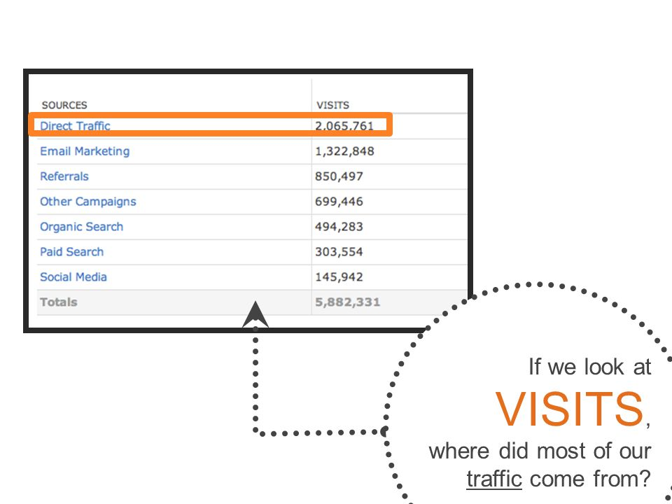 If we look at VISITS, where did most of our traffic come from