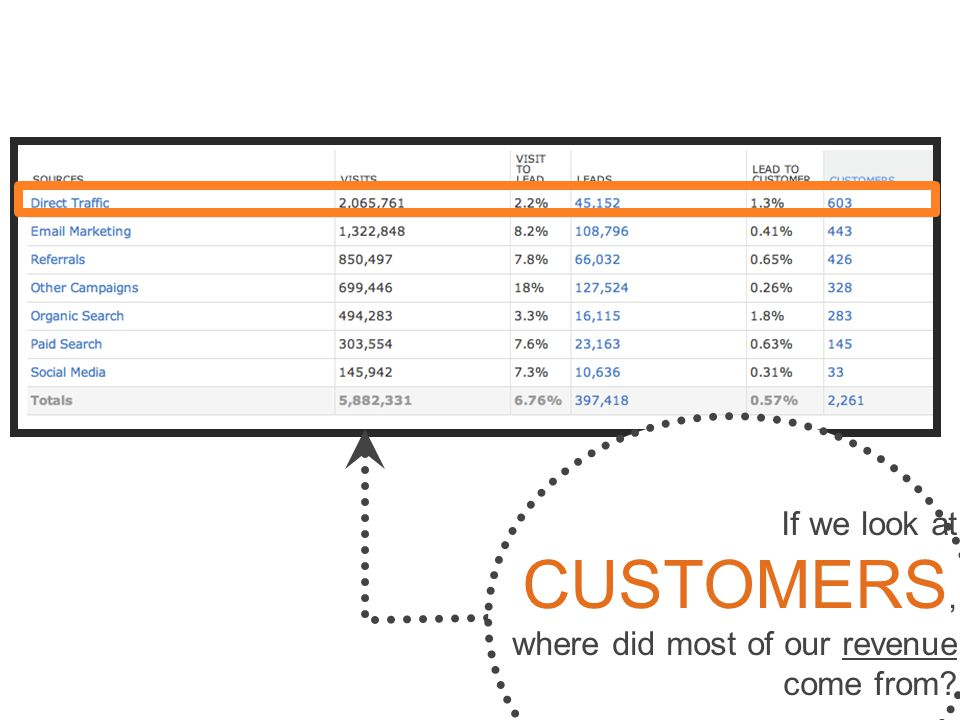 If we look at CUSTOMERS, where did most of our revenue come from