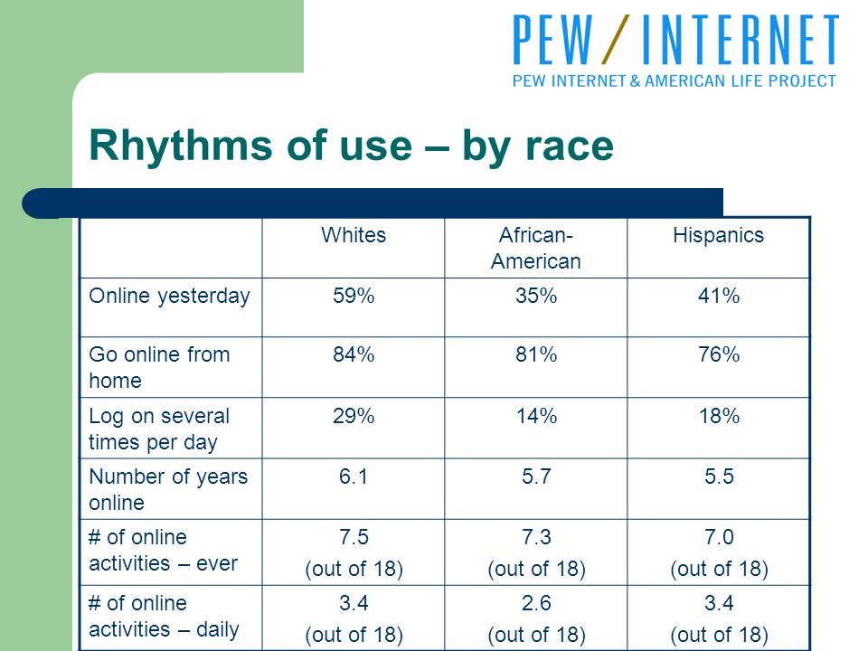 Rhythms of use – by race WhitesAfrican- American Hispanics Online yesterday59%35%41% Go online from home 84%81%76% Log on several times per day 29%14%18% Number of years online # of online activities – ever 7.5 (out of 18) 7.3 (out of 18) 7.0 (out of 18) # of online activities – daily 3.4 (out of 18) 2.6 (out of 18) 3.4 (out of 18)