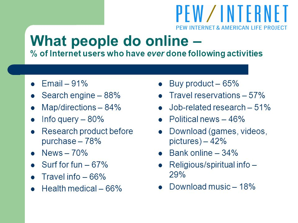What people do online – % of Internet users who have ever done following activities  – 91% Search engine – 88% Map/directions – 84% Info query – 80% Research product before purchase – 78% News – 70% Surf for fun – 67% Travel info – 66% Health medical – 66% Buy product – 65% Travel reservations – 57% Job-related research – 51% Political news – 46% Download (games, videos, pictures) – 42% Bank online – 34% Religious/spiritual info – 29% Download music – 18%