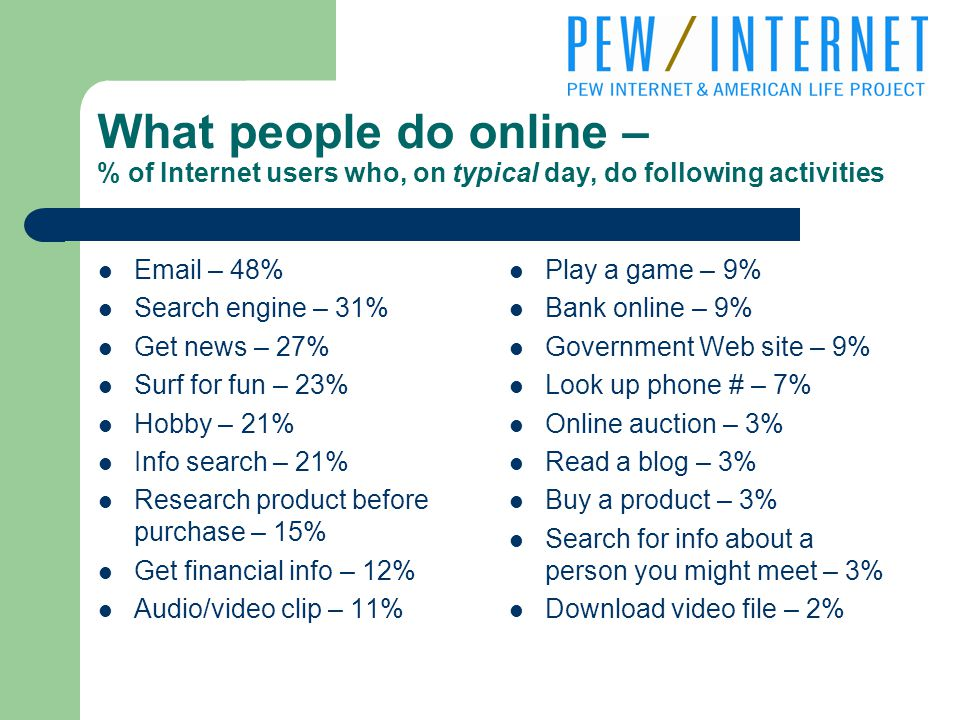 What people do online – % of Internet users who, on typical day, do following activities  – 48% Search engine – 31% Get news – 27% Surf for fun – 23% Hobby – 21% Info search – 21% Research product before purchase – 15% Get financial info – 12% Audio/video clip – 11% Play a game – 9% Bank online – 9% Government Web site – 9% Look up phone # – 7% Online auction – 3% Read a blog – 3% Buy a product – 3% Search for info about a person you might meet – 3% Download video file – 2%