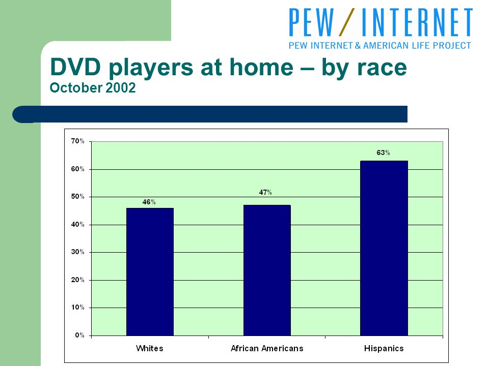 DVD players at home – by race October 2002