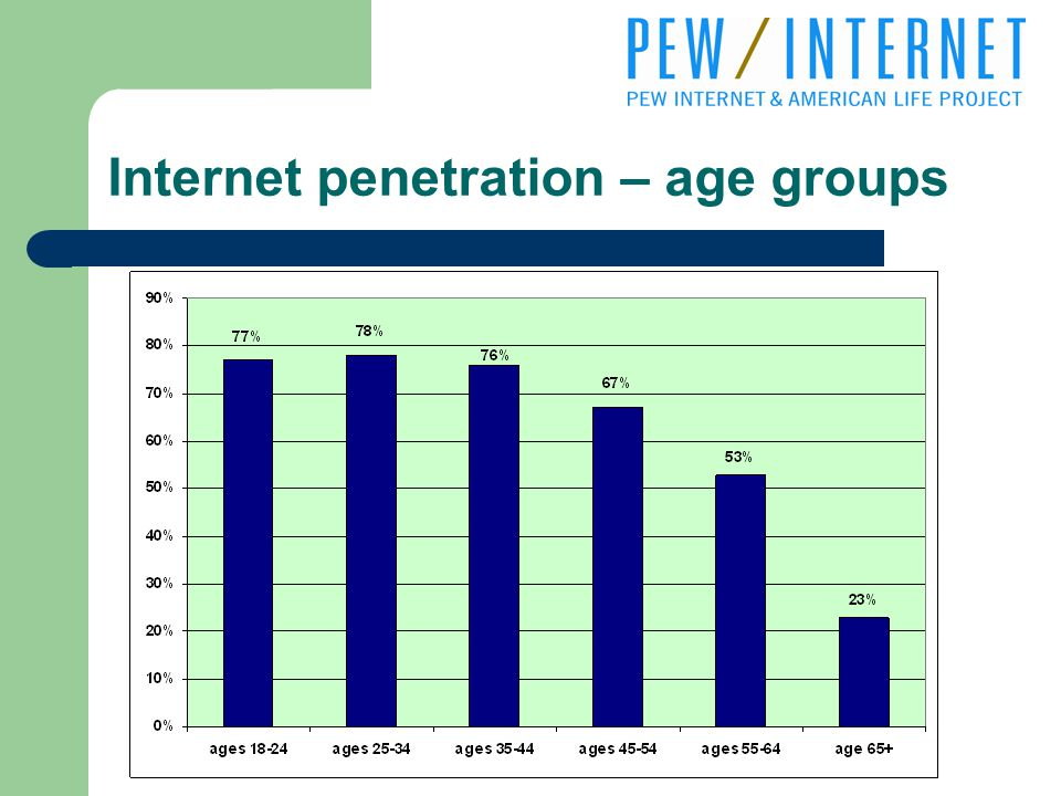 Internet penetration – age groups