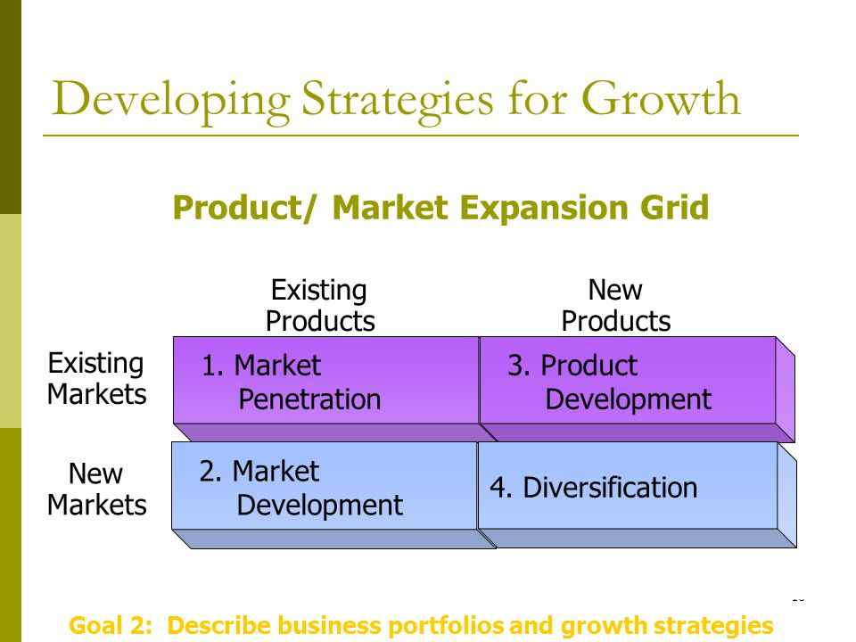 10 1. Market Penetration 2. Market Development 3.