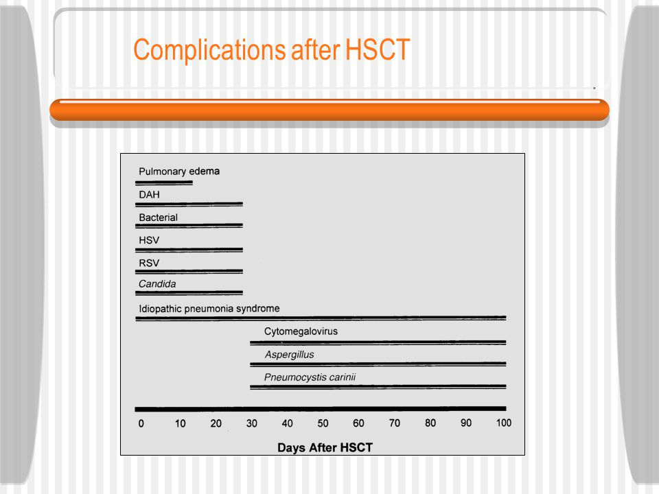 Complications after HSCT