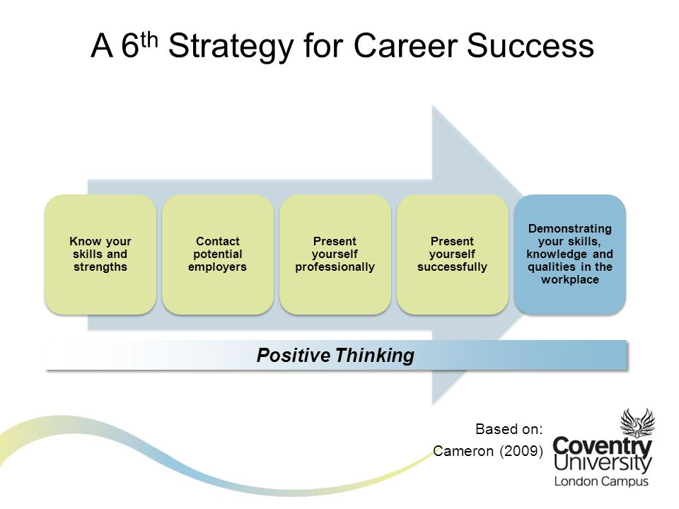 Based on: Cameron (2009) A 6 th Strategy for Career Success Know your skills and strengths Contact potential employers Present yourself professionally Present yourself successfully Demonstrating your skills, knowledge and qualities in the workplace Positive Thinking