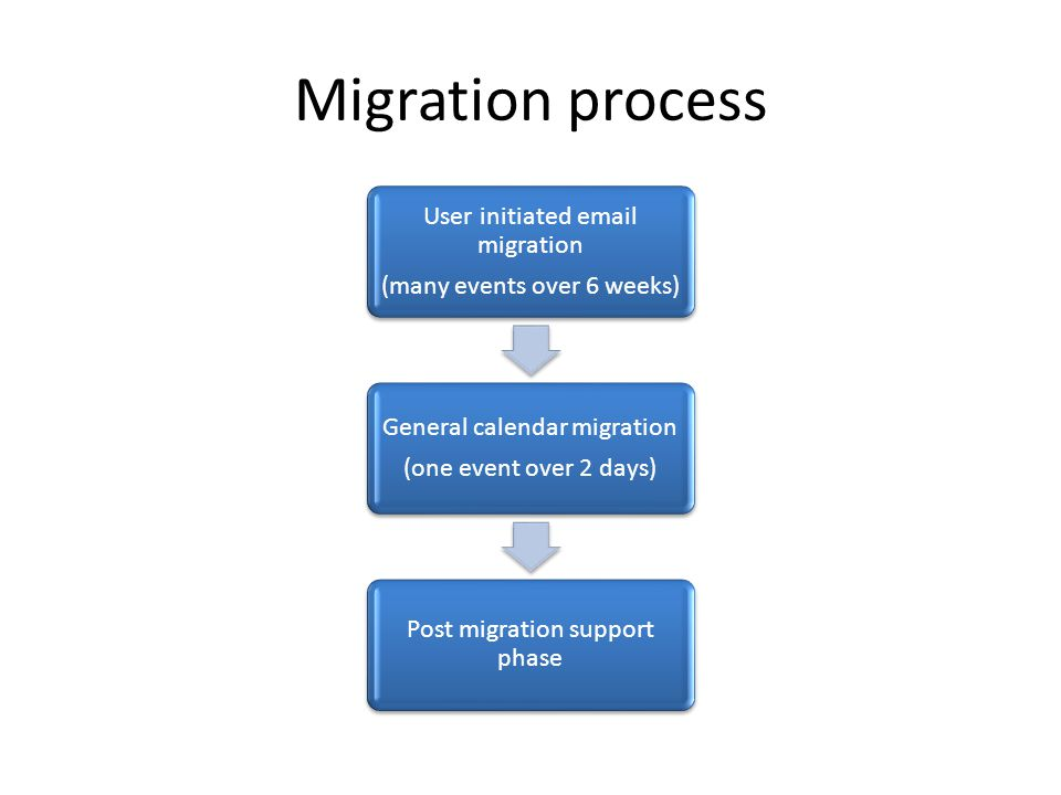 Migration process User initiated  migration (many events over 6 weeks) General calendar migration (one event over 2 days) Post migration support phase