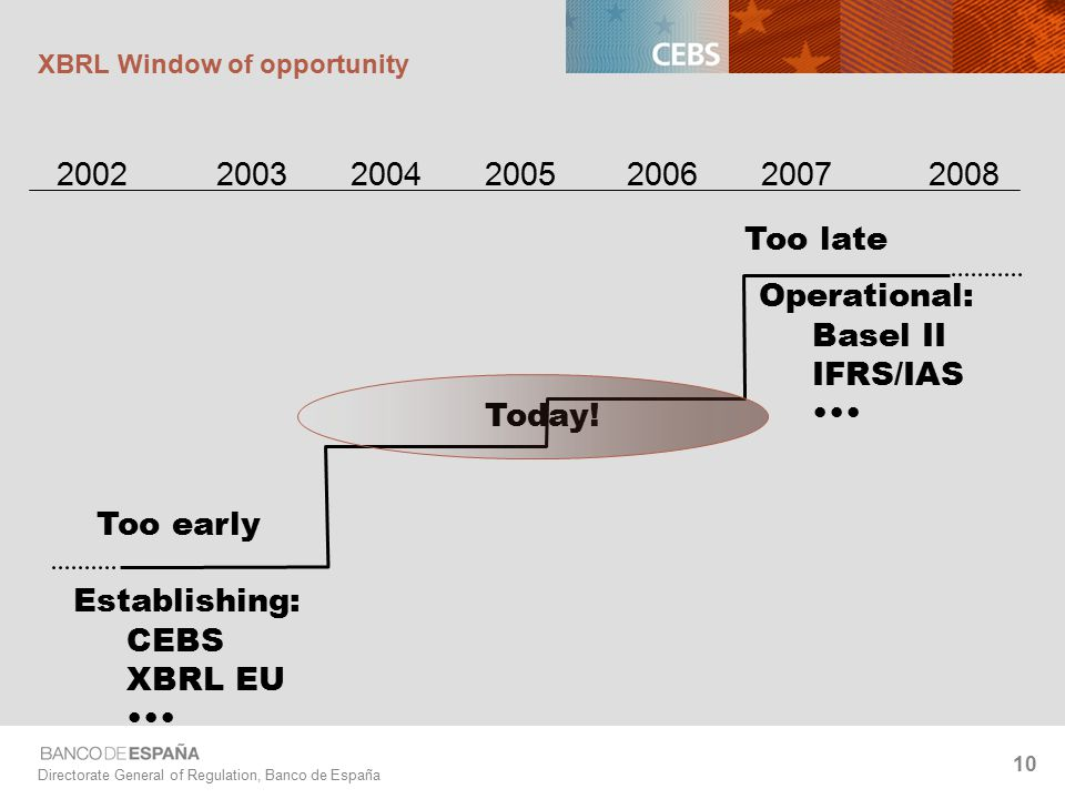 Directorate General of Regulation, Banco de España 10 XBRL Window of opportunity Too early Too late Operational: Basel II IFRS/IAS Establishing: CEBS XBRL EU Today!