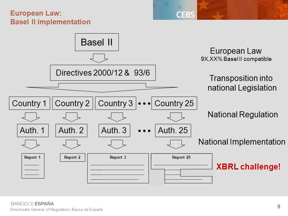 Directorate General of Regulation, Banco de España 9 European Law: Basel II implementation Basel II Directives 2000/12 & 93/6 Country 1 Auth.