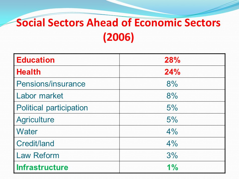 Social Sectors Ahead of Economic Sectors (2006) Education28% Health24% Pensions/insurance8% Labor market8% Political participation5% Agriculture5% Water4% Credit/land4% Law Reform3% Infrastructure1%