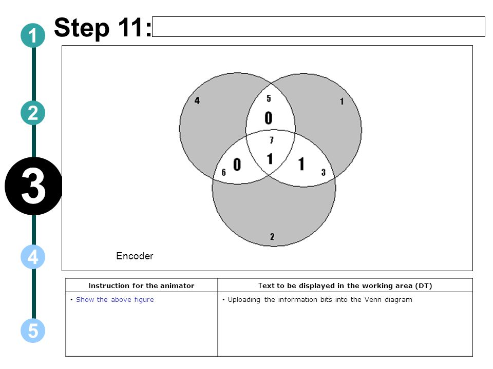Step 11: I nstruction for the animator T ext to be displayed in the working area (DT) Show the above figure Uploading the information bits into the Venn diagram Encoder