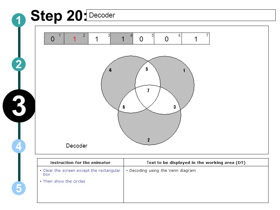 Step 20: Decoder I nstruction for the animator T ext to be displayed in the working area (DT) Clear the screen except the rectangular box Then show the circles Decoding using the Venn diagram Decoder