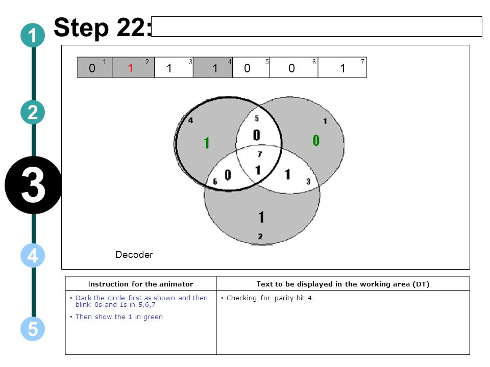 Step 22: I nstruction for the animator T ext to be displayed in the working area (DT) Dark the circle first as shown and then blink 0s and 1s in 5,6,7 Then show the 1 in green Checking for parity bit Decoder