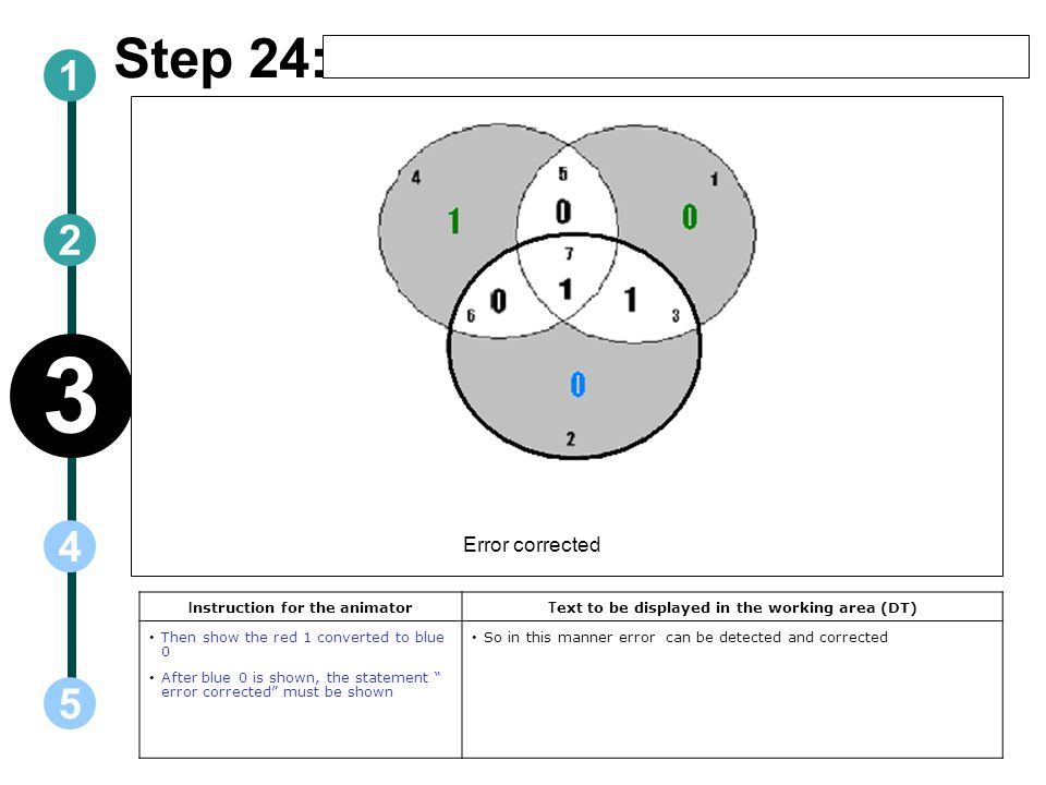 Step 24: I nstruction for the animator T ext to be displayed in the working area (DT) Then show the red 1 converted to blue 0 After blue 0 is shown, the statement error corrected must be shown So in this manner error can be detected and corrected Error corrected