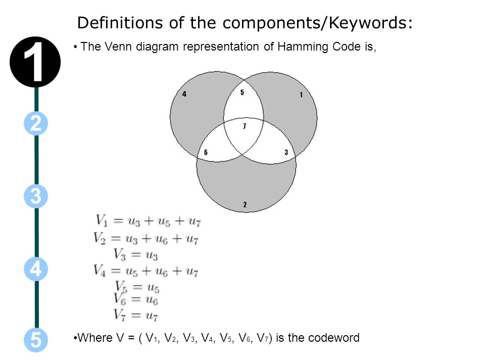 Definitions of the components/Keywords: The Venn diagram representation of Hamming Code is, Where V = ( V 1, V 2, V 3, V 4, V 5, V 6, V 7 ) is the codeword