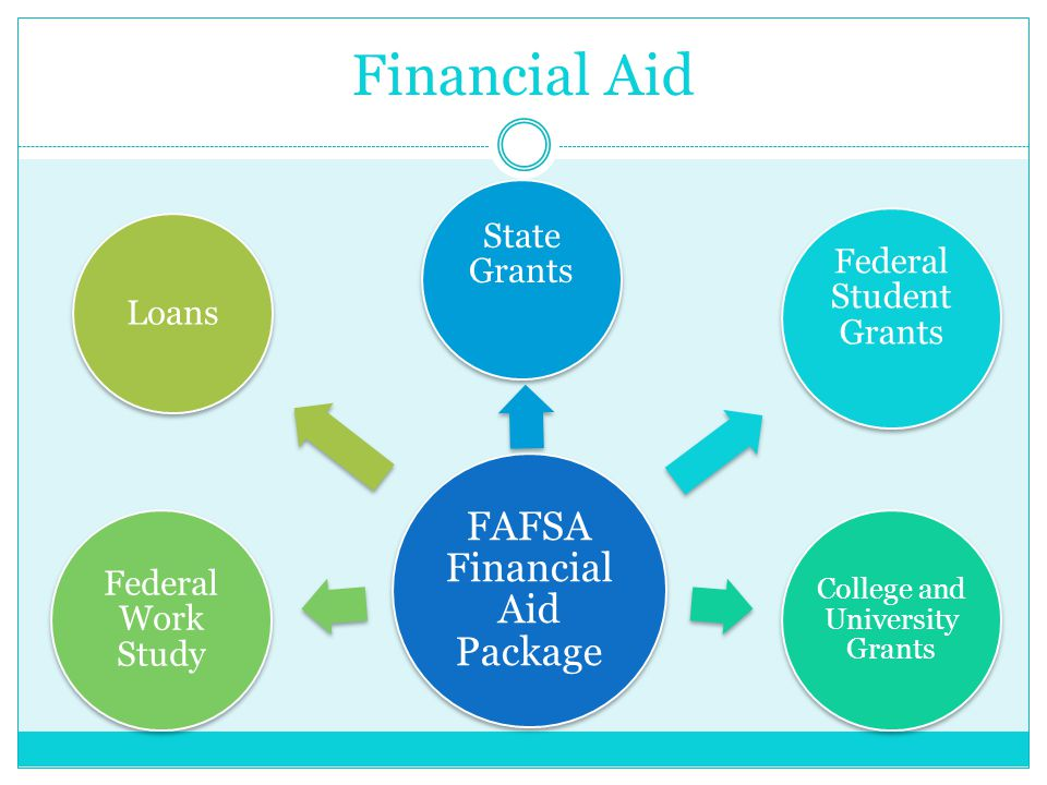Financial Aid FAFSA Financial Aid Package State Grants Federal Student Grants College and University Grants Federal Work Study Loans