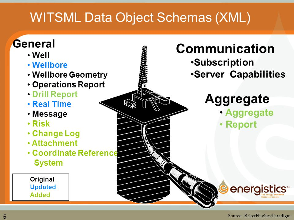 5 General Well Wellbore Wellbore Geometry Operations Report Drill Report Real Time Message Risk Change Log Attachment Coordinate Reference System Source: BakerHughes/Paradigm Communication Subscription Server Capabilities Original Updated Added WITSML Data Object Schemas (XML) Aggregate Report