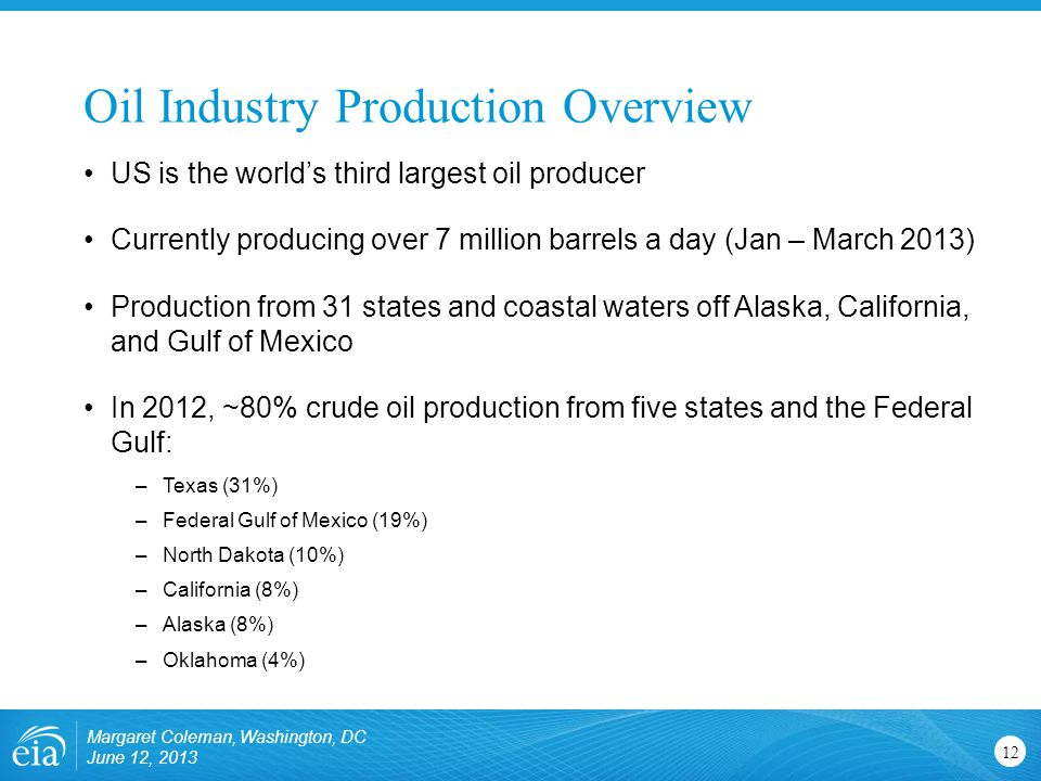 Oil Industry Production Overview Margaret Coleman, Washington, DC June 12, US is the world's third largest oil producer Currently producing over 7 million barrels a day (Jan – March 2013) Production from 31 states and coastal waters off Alaska, California, and Gulf of Mexico In 2012, ~80% crude oil production from five states and the Federal Gulf: –Texas (31%) –Federal Gulf of Mexico (19%) –North Dakota (10%) –California (8%) –Alaska (8%) –Oklahoma (4%)
