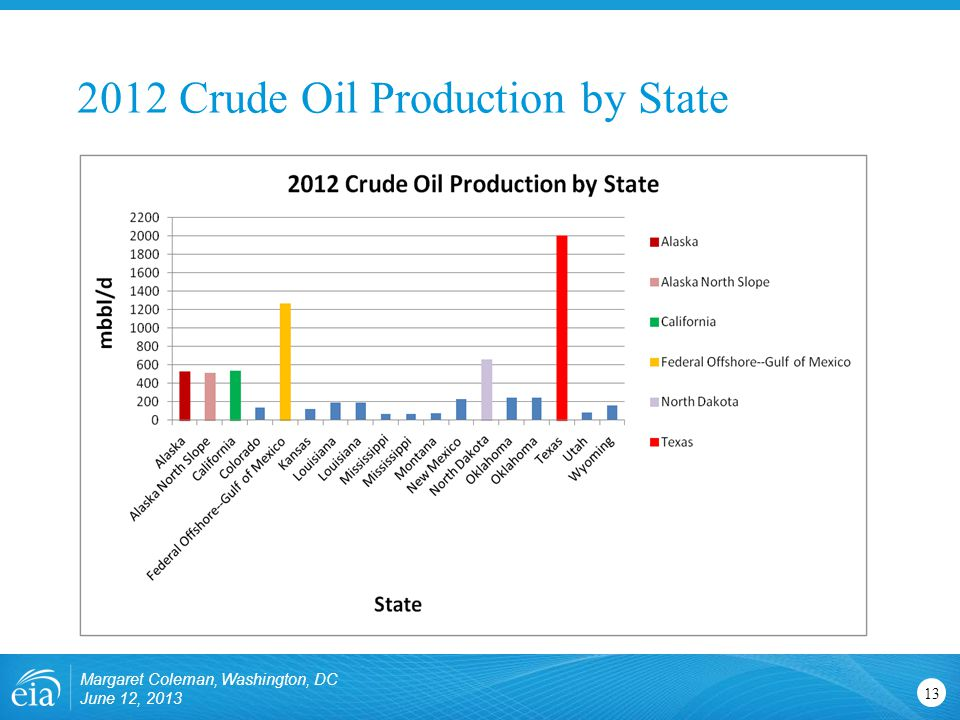 2012 Crude Oil Production by State Margaret Coleman, Washington, DC June 12,