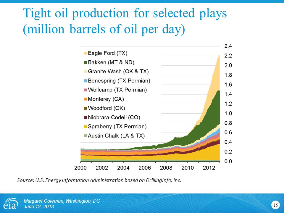 Tight oil production for selected plays (million barrels of oil per day) Margaret Coleman, Washington, DC June 12, Source: U.S.