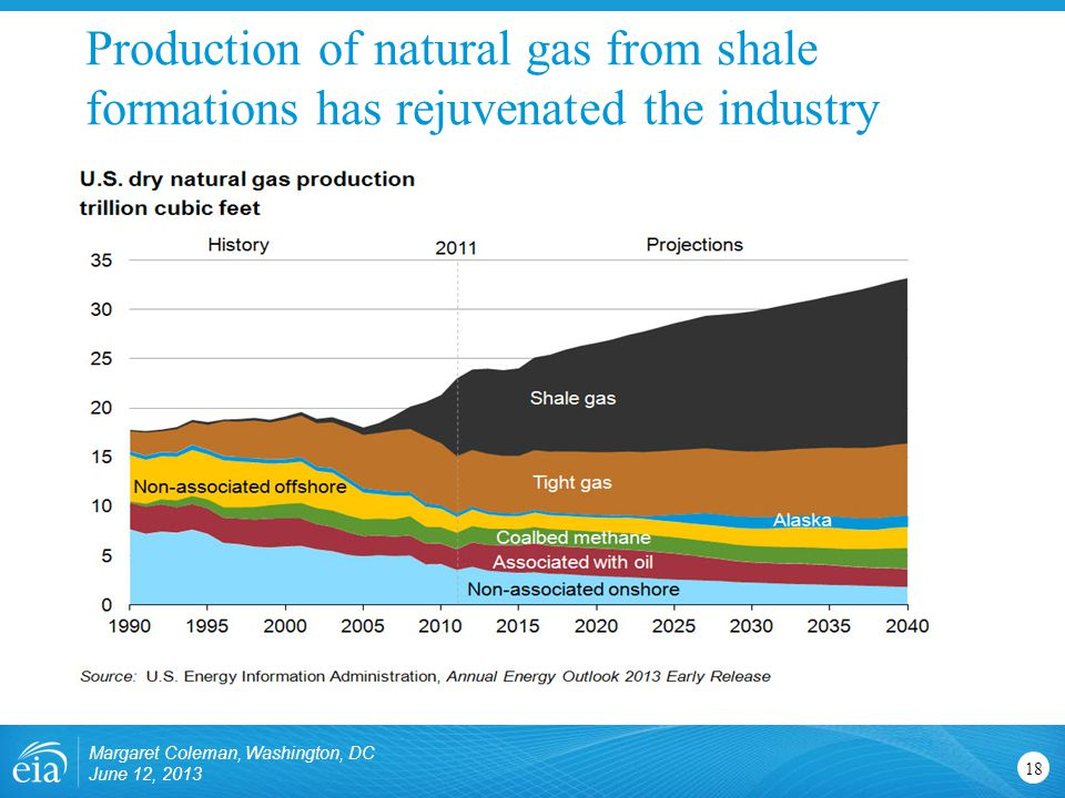 Production of natural gas from shale formations has rejuvenated the industry Margaret Coleman, Washington, DC June 12,