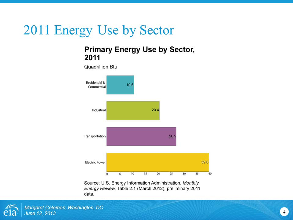 2011 Energy Use by Sector Margaret Coleman, Washington, DC June 12,