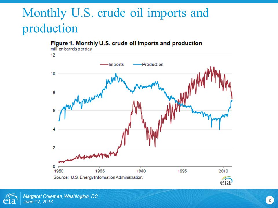 Monthly U.S. crude oil imports and production Margaret Coleman, Washington, DC June 12,