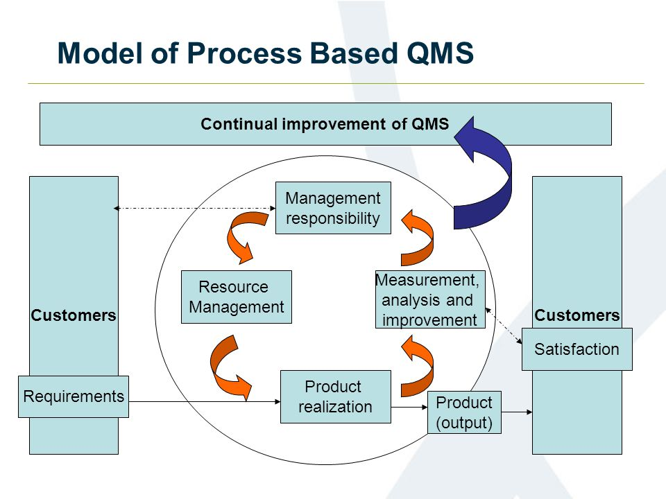 Model of Process Based QMS Continual improvement of QMS Customers Management responsibility Measurement, analysis and improvement Resource Management Product realization Product (output) Requirements Satisfaction