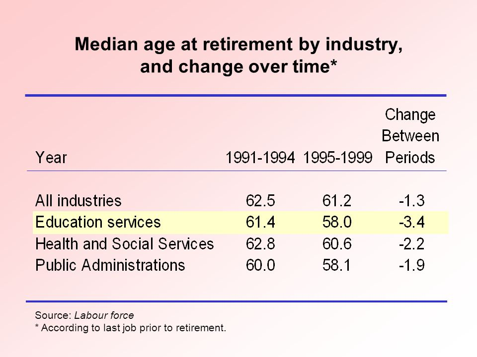 Median age at retirement by industry, and change over time* Source: Labour force * According to last job prior to retirement.
