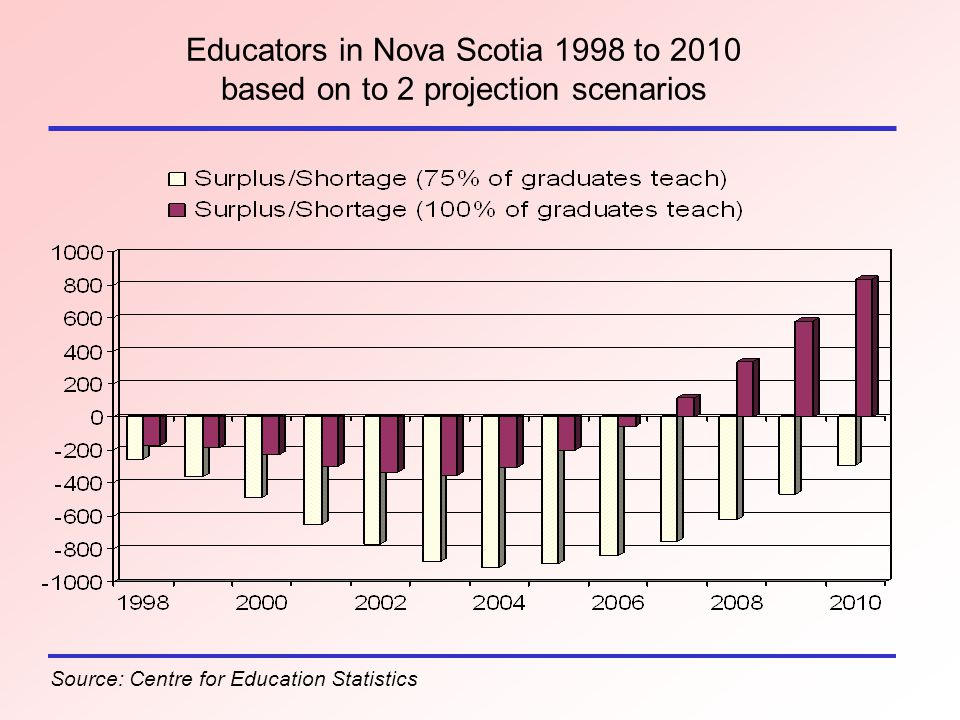 Educators in Nova Scotia 1998 to 2010 based on to 2 projection scenarios Source: Centre for Education Statistics