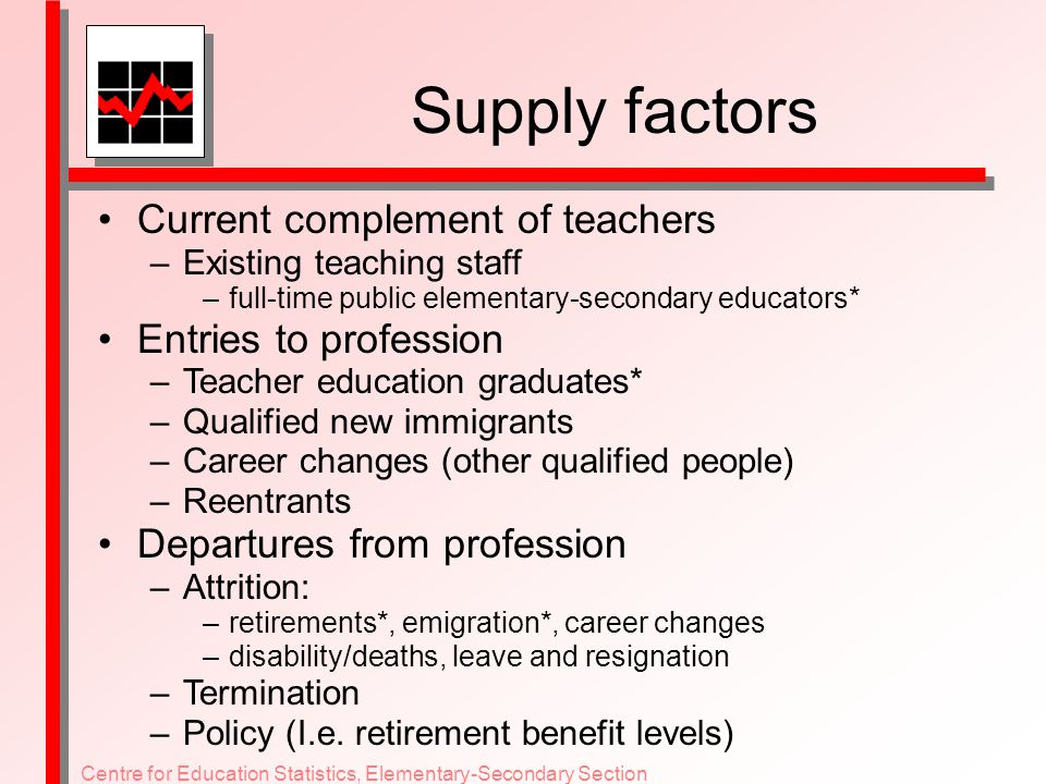 Supply factors Current complement of teachers –Existing teaching staff –full-time public elementary-secondary educators* Entries to profession –Teacher education graduates* –Qualified new immigrants –Career changes (other qualified people) –Reentrants Departures from profession –Attrition: –retirements*, emigration*, career changes –disability/deaths, leave and resignation –Termination –Policy (I.e.