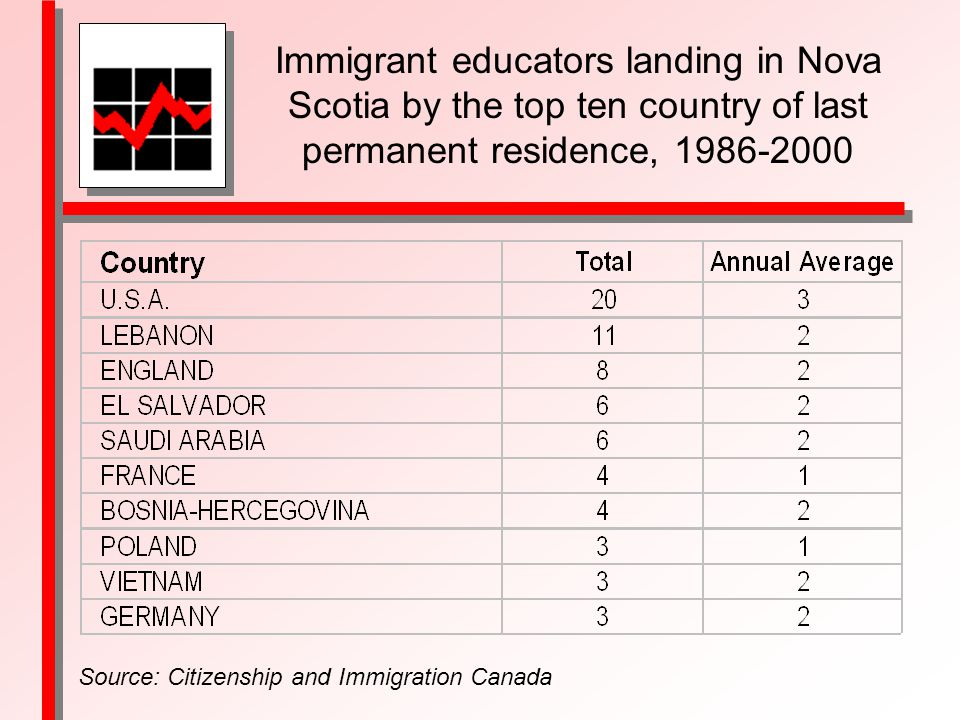 Immigrant educators landing in Nova Scotia by the top ten country of last permanent residence, Source: Citizenship and Immigration Canada
