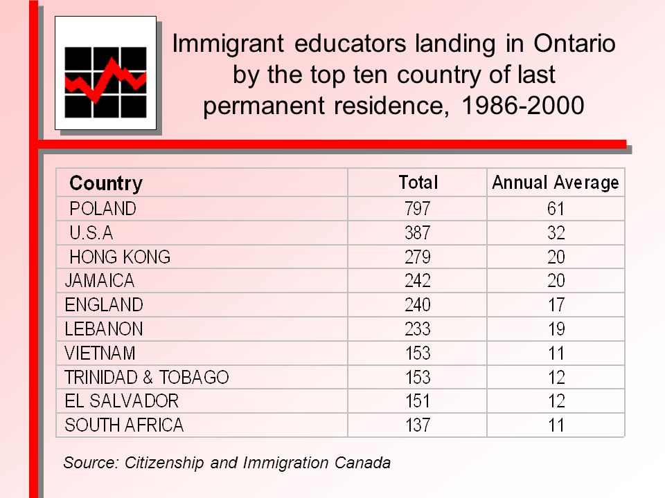 Immigrant educators landing in Ontario by the top ten country of last permanent residence, Source: Citizenship and Immigration Canada