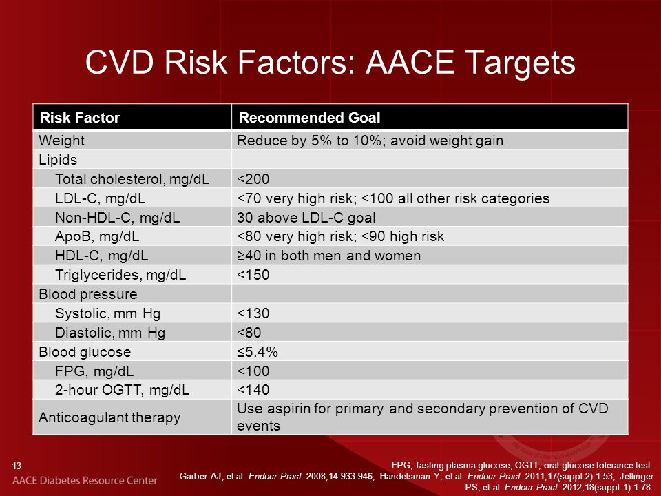 13 CVD Risk Factors: AACE Targets Risk FactorRecommended Goal WeightReduce by 5% to 10%; avoid weight gain Lipids Total cholesterol, mg/dL<200 LDL-C, mg/dL<70 very high risk; <100 all other risk categories Non-HDL-C, mg/dL30 above LDL-C goal ApoB, mg/dL<80 very high risk; <90 high risk HDL-C, mg/dL≥40 in both men and women Triglycerides, mg/dL<150 Blood pressure Systolic, mm Hg<130 Diastolic, mm Hg<80 Blood glucose≤5.4% FPG, mg/dL<100 2-hour OGTT, mg/dL<140 Anticoagulant therapy Use aspirin for primary and secondary prevention of CVD events FPG, fasting plasma glucose; OGTT, oral glucose tolerance test.