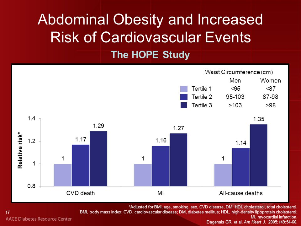 17 Abdominal Obesity and Increased Risk of Cardiovascular Events *Adjusted for BMI, age, smoking, sex, CVD disease, DM, HDL cholesterol, total cholesterol.