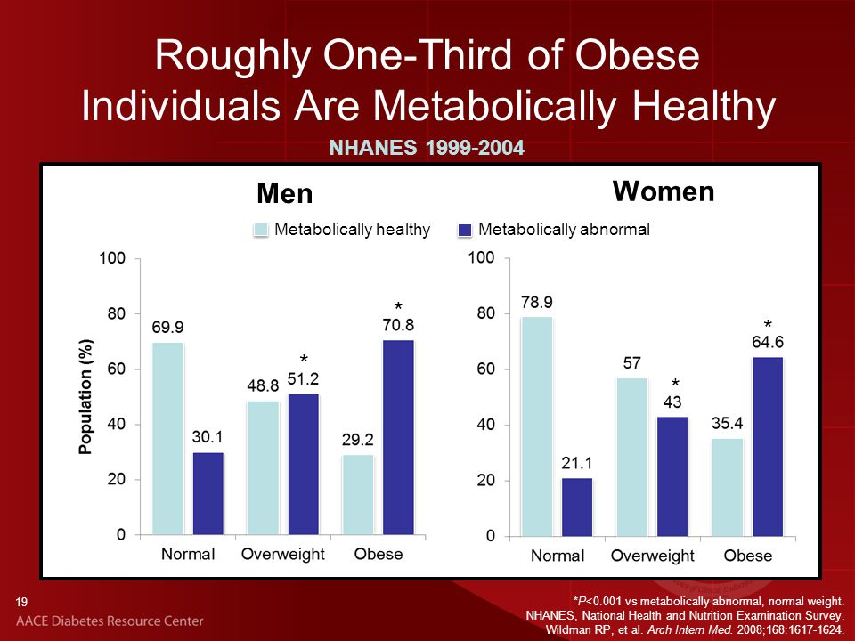 19 *P<0.001 vs metabolically abnormal, normal weight.