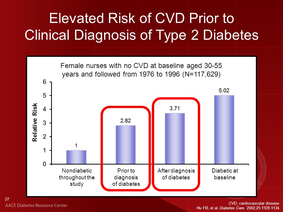 27 Elevated Risk of CVD Prior to Clinical Diagnosis of Type 2 Diabetes Nondiabetic throughout the study Prior to diagnosis of diabetes After diagnosis of diabetes Diabetic at baseline Relative Risk CVD, cardiovascular disease.