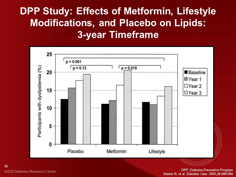 38 DPP Study: Effects of Metformin, Lifestyle Modifications, and Placebo on Lipids: 3-year Timeframe DPP, Diabetes Prevention Program.