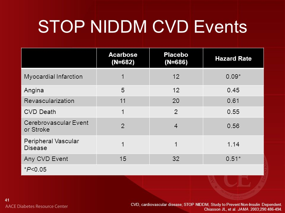 41 STOP NIDDM CVD Events Acarbose (N=682) Placebo (N=686) Hazard Rate Myocardial Infarction * Angina Revascularization CVD Death Cerebrovascular Event or Stroke Peripheral Vascular Disease Any CVD Event * *P<0.05 CVD, cardiovascular disease; STOP NIDDM, Study to Prevent Non-Insulin Dependent.