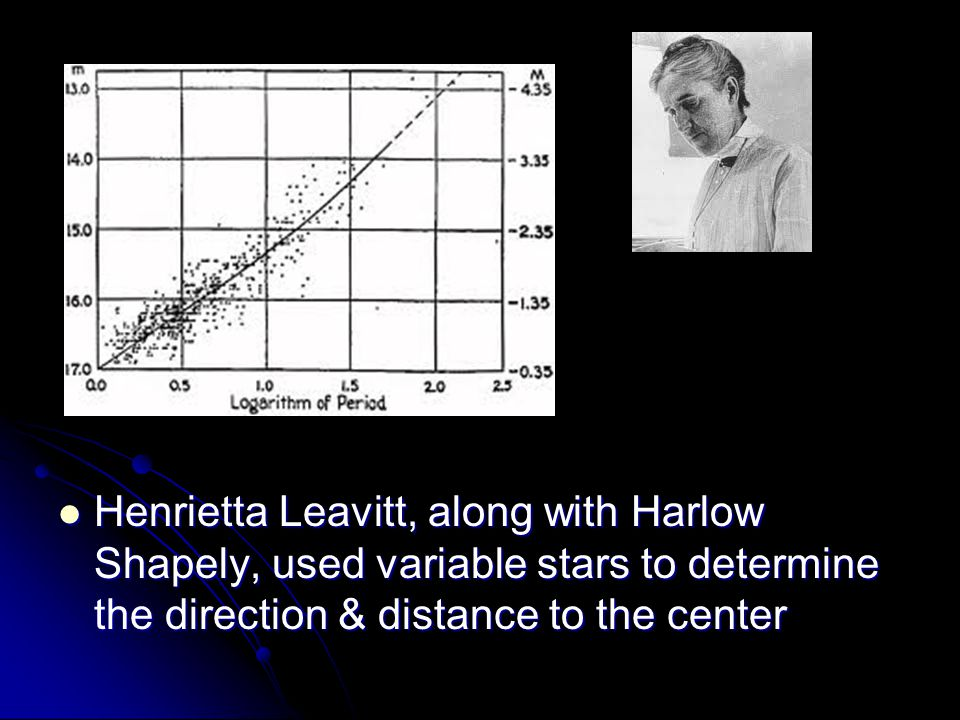 Henrietta Leavitt, along with Harlow Shapely, used variable stars to determine the direction & distance to the center Henrietta Leavitt, along with Harlow Shapely, used variable stars to determine the direction & distance to the center